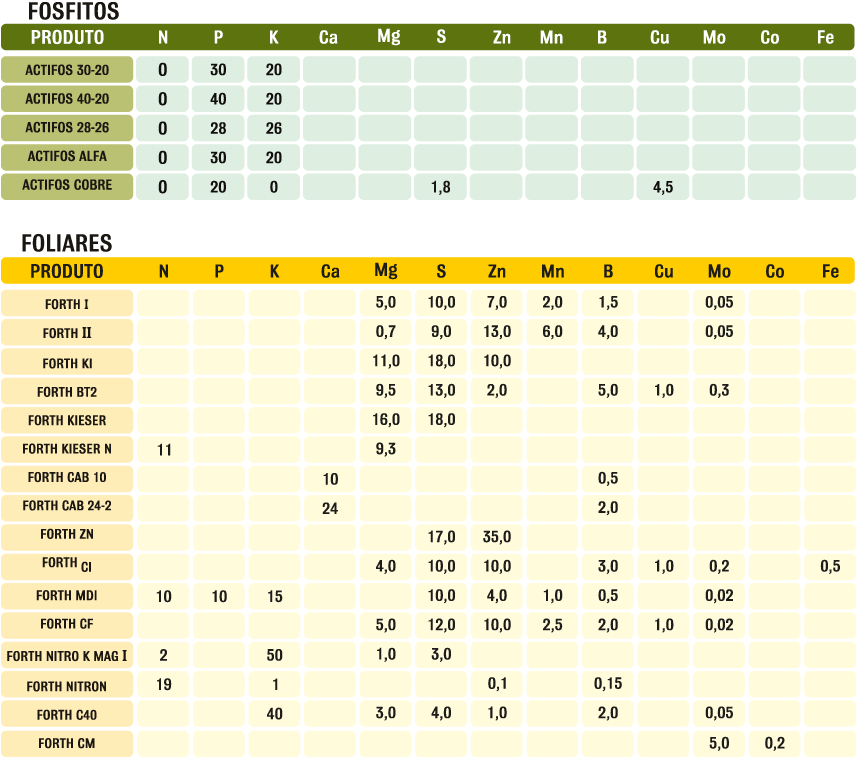 tabela_foliares